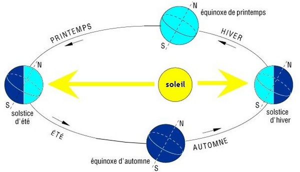 definition solstice d ete